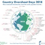 Global Foot Network - Country Overshoot day - Welterschöpfungstag der Länder 2018
